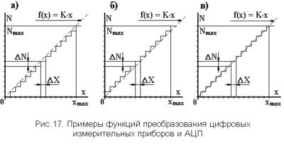 Функция преобразования измерительного прибора