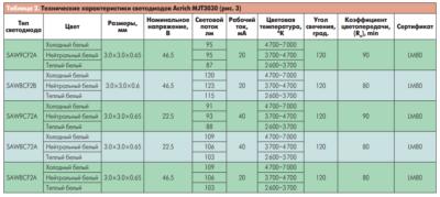 Светодиоды параметры и характеристики