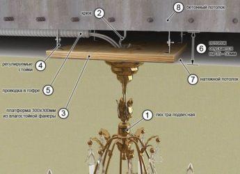 Как вешается люстра на натяжные потолки?