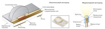 Светодиод слои кристалла