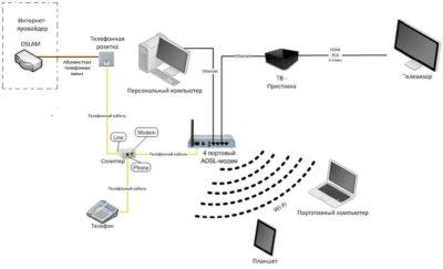 Настройка прямого кабельного соединения