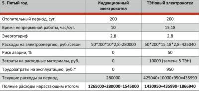 Как рассчитать потребление электрического котла?