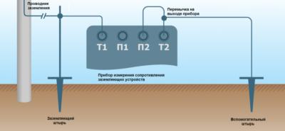 Приборы для определения сопротивления заземляющего контура