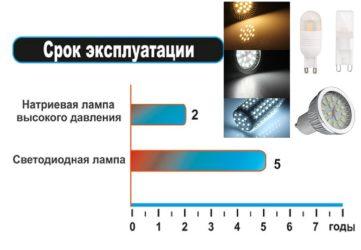 Срок службы светодиодных люстр