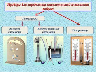 Какие приборы используются для определения влажности воздуха?