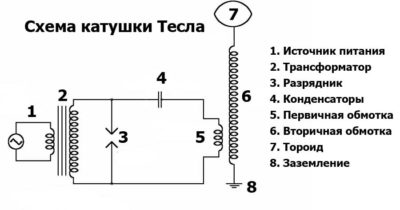 Как рассчитать катушку тесла?