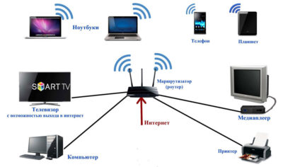 Как сделать проводное соединение интернета?