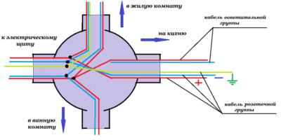 Правила соединения проводов в распределительной коробке
