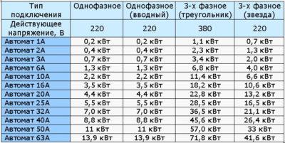 Рассчитать мощность автомата 220 вольт
