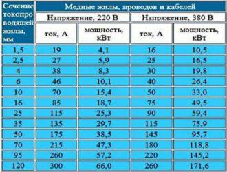 Как рассчитать мощность электросети?