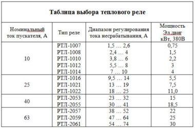 Рассчитать тепловое реле электродвигателя