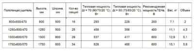 Как рассчитать мощность полотенцесушителя электрического?