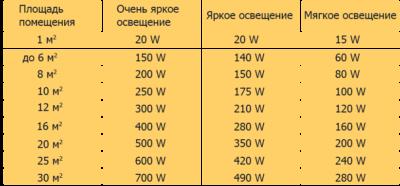 Как рассчитать освещение в помещении по площади?