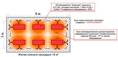 Как рассчитать мощность инфракрасного обогревателя на помещение?
