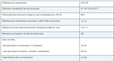 Срок службы алюминиевой проводки в квартирах ГОСТ