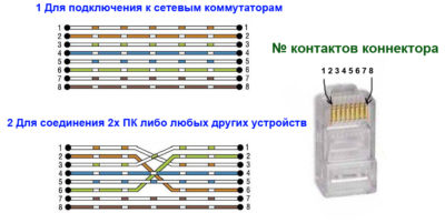 Соединение интернет кабеля с коннектором
