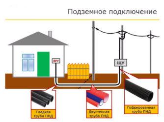 Соединение подземного кабеля