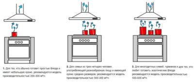 Как рассчитать какую вытяжку надо на кухню?