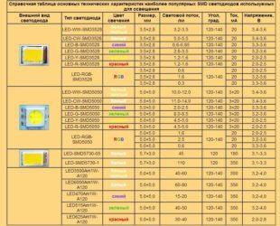 Параметры светодиодов разных цветов