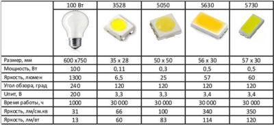 Тип светодиодов в лампах 220 вольт