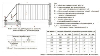 Как рассчитать привод для ворот?