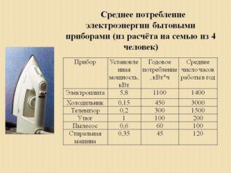 Как рассчитать энергопотребление дома?