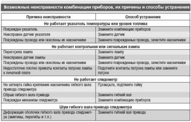 Методы определения причин неисправности приборов