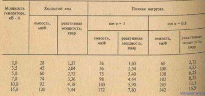 Как выбрать генератор для дома рассчитать мощность?
